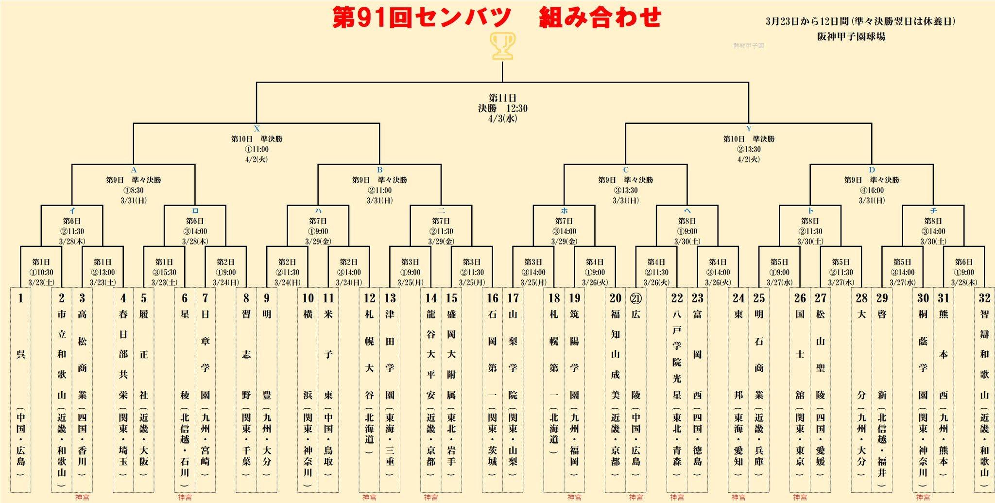 選抜高校野球2019組み合わせ表