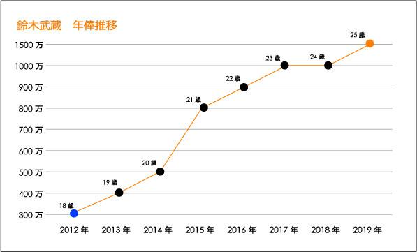 鈴木武蔵年俸推移図表