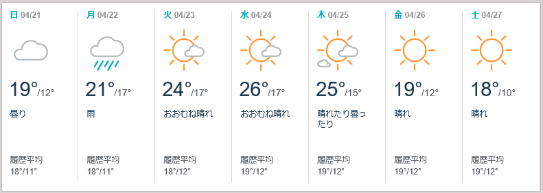 2019年4月22日から23日の天気予報