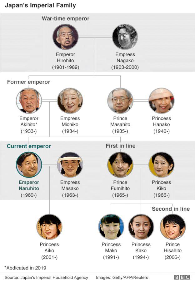 天皇継承問題の女性天皇と女系天皇の問題とは?皇族系図