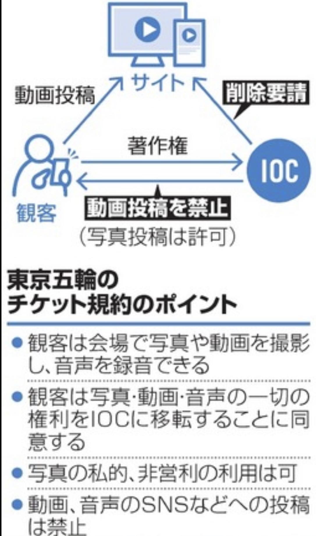 SNS動画投稿禁止の東京オリンピック2020のチケット規約