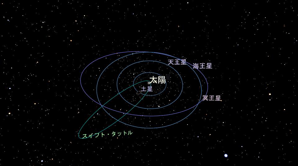 スイフト・タットル彗星というのはペルセウス座流星群の母天体で、周期133年の周期彗星