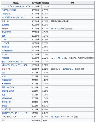 吉本興業の株主構成一覧