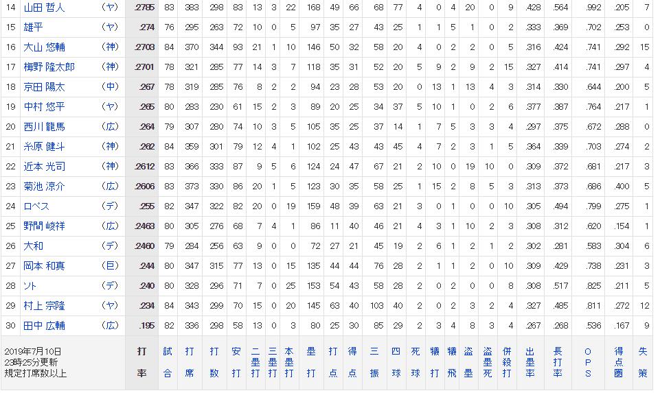 プロ野球打者成績表