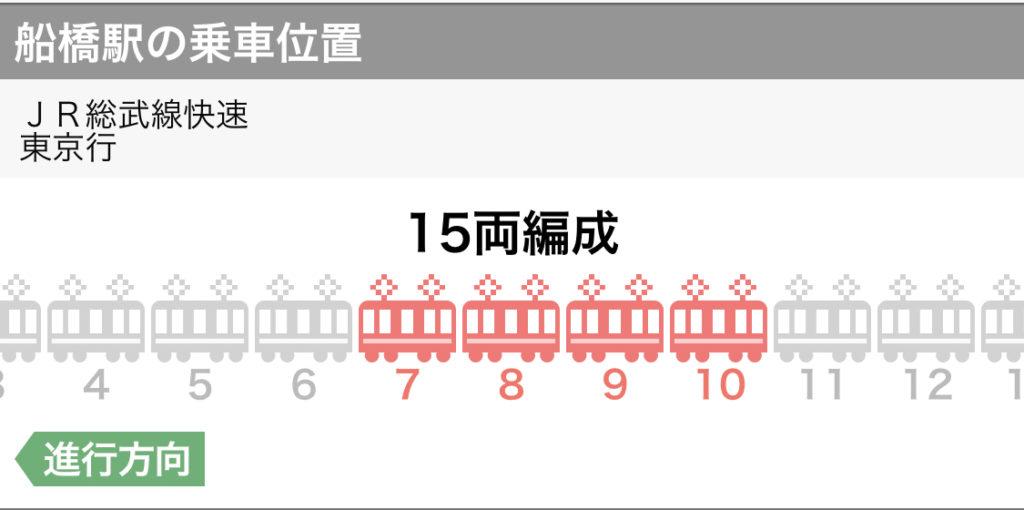 船橋駅から東京駅へは7~10両目が丸の内中央口改札に近い
